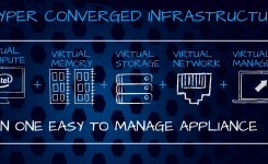 Hyper-Converged Infrastructure Market Drawing More Interests Globally